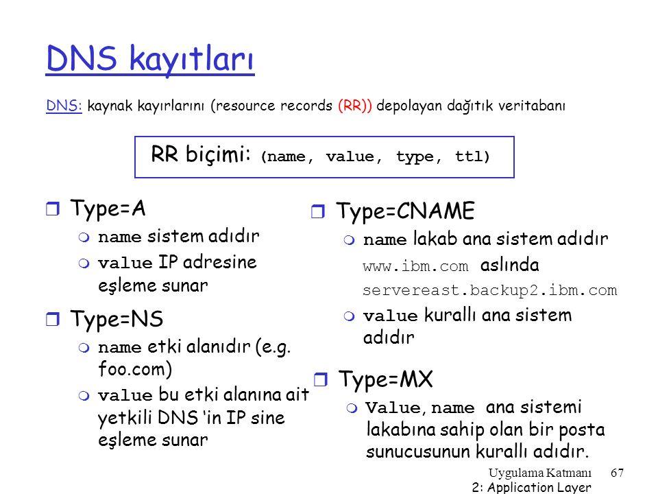 Uygulama Katmanı 2: Application Layer 67 DNS kayıtları DNS: kaynak kayırlarını (resource records (RR)) depolayan dağıtık veritabanı r Type=NS  name e