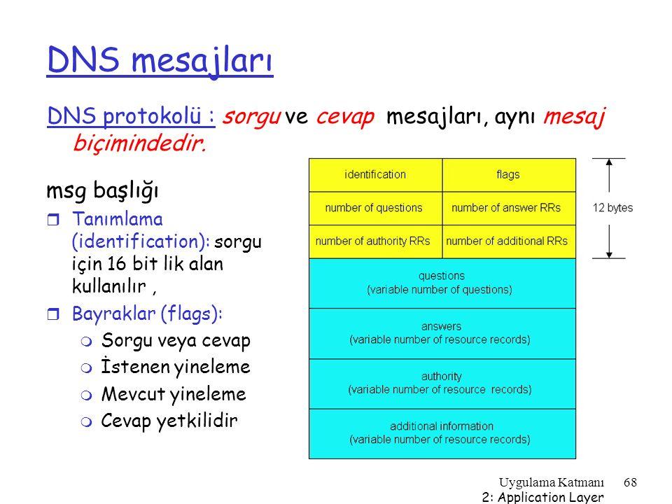 Uygulama Katmanı 2: Application Layer 68 DNS mesajları DNS protokolü : sorgu ve cevap mesajları, aynı mesaj biçimindedir. msg başlığı r Tanımlama (ide