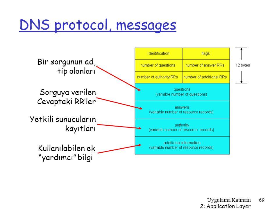 Uygulama Katmanı 2: Application Layer 69 DNS protocol, messages Bir sorgunun ad, tip alanları Sorguya verilen Cevaptaki RR'ler Yetkili sunucuların kay
