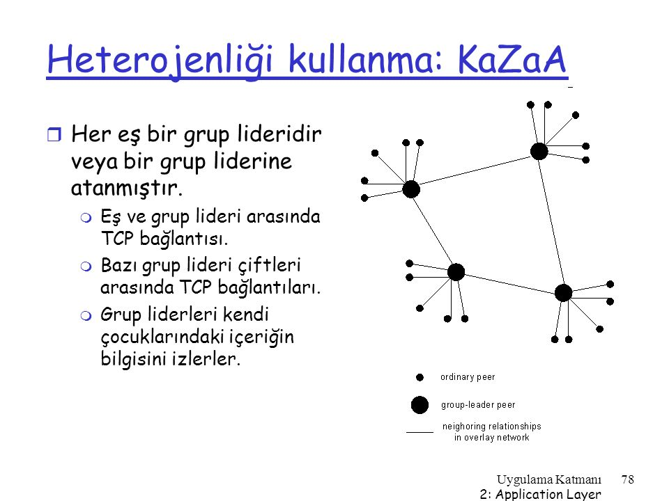 Uygulama Katmanı 2: Application Layer 78 Heterojenliği kullanma: KaZaA r Her eş bir grup lideridir veya bir grup liderine atanmıştır. m Eş ve grup lid