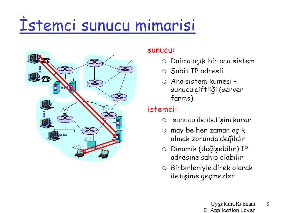 Uygulama Katmanı 2: Application Layer 89 Örnek: Java sunucusu (TCP) import java.io.*; import java.net.*; class TCPServer { public static void main(String argv[]) throws Exception { String clientSentence; String capitalizedSentence; ServerSocket welcomeSocket = new ServerSocket(6789); while(true) { Socket connectionSocket = welcomeSocket.accept(); BufferedReader inFromClient = new BufferedReader(new InputStreamReader(connectionSocket.getInputStream())); Create welcoming socket at port 6789 Wait, on welcoming socket for contact by client Create input stream, attached to socket
