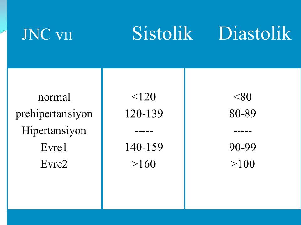 normal JNC vıı Sistolik Diastolik normal prehipertansiyon Hipertansiyon Evre1 Evre2 <120 120-139 ----- 140-159 >160 <80 80-89 ----- 90-99 >100