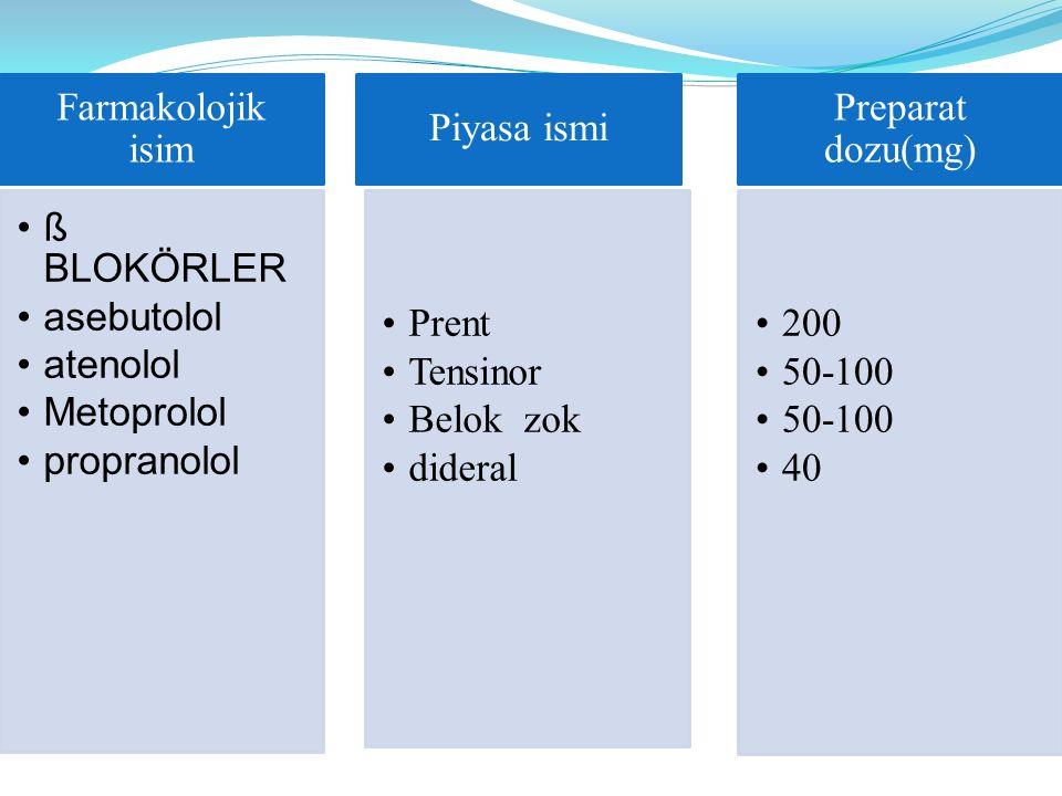 Farmakolojik isim ß BLOKÖRLER asebutolol atenolol Metoprolol propranolol Piyasa ismi Prent Tensinor Belok zok dideral Preparat dozu(mg) 200 50-100 40