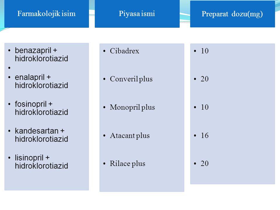 Farmakolojik isim benazapril + hidroklorotiazid enalapril + hidroklorotiazid fosinopril + hidroklorotiazid kandesartan + hidroklorotiazid lisinopril +