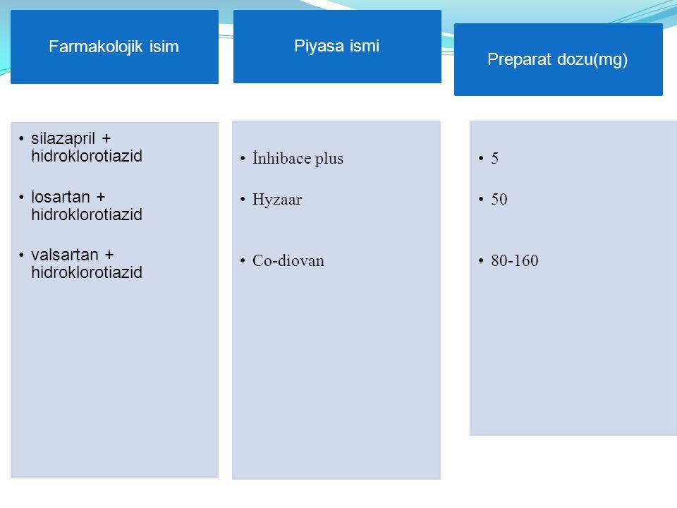 Farmakolojik isim silazapril + hidroklorotiazid losartan + hidroklorotiazid valsartan + hidroklorotiazid Piyasa ismi İnhibace plus Hyzaar Co-diovan Pr