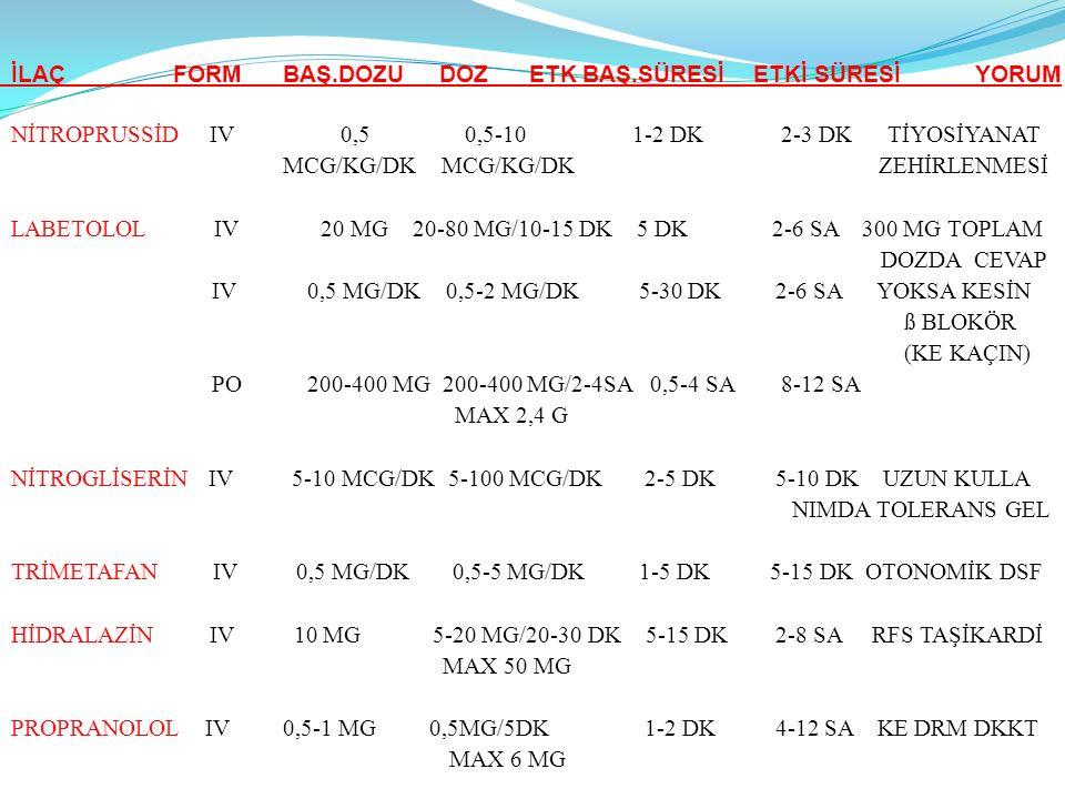 İLAÇ FORM BAŞ.DOZU DOZ ETK BAŞ.SÜRESİ ETKİ SÜRESİ YORUM NİTROPRUSSİD IV 0,5 0,5-10 1-2 DK 2-3 DK TİYOSİYANAT MCG/KG/DK MCG/KG/DK ZEHİRLENMESİ LABETOLO