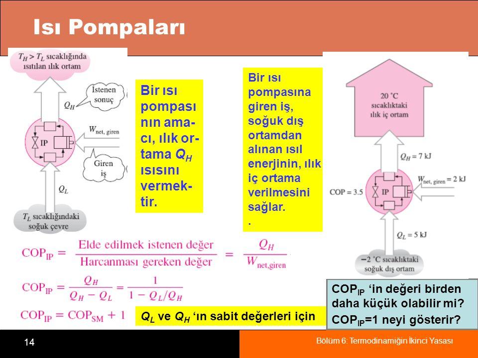 Bölüm 6: Termodinamiğin İkinci Yasası 14 Isı Pompaları Bir ısı pompası nın ama- cı, ılık or- tama Q H ısısını vermek- tir. Bir ısı pompasına giren iş,