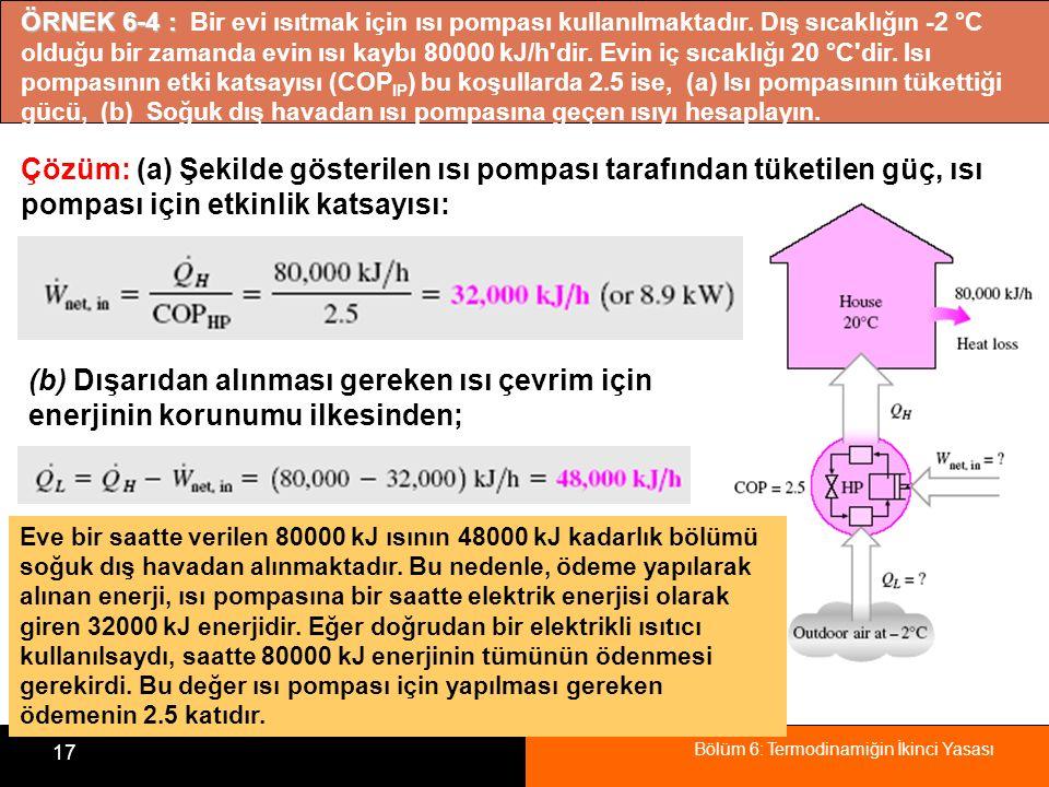 Bölüm 6: Termodinamiğin İkinci Yasası 17 ÖRNEK 6-4 : ÖRNEK 6-4 : Bir evi ısıtmak için ısı pompası kullanılmaktadır. Dış sıcaklığın -2 °C olduğu bir za