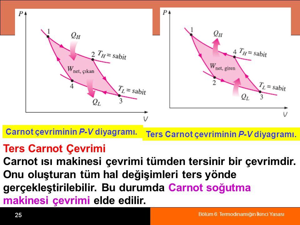 Bölüm 6: Termodinamiğin İkinci Yasası 25 Carnot çevriminin P-V diyagramı. Ters Carnot çevriminin P-V diyagramı. Ters Carnot Çevrimi Carnot ısı makines