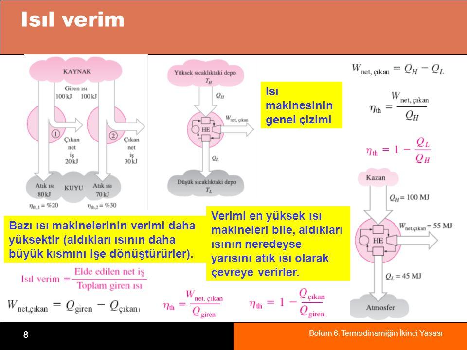 Bölüm 6: Termodinamiğin İkinci Yasası 19 İki İfadenin Eşanlamlılığı Kelvin-Planck ifadesine aykırı bir durumun Clausius ifadesine de aykırı olacağının kanıtı.