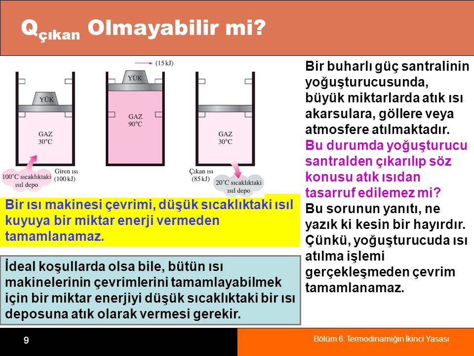 Bölüm 6: Termodinamiğin İkinci Yasası 10 ÖRNEK 6-1: ÖRNEK 6-1: Bir ısı makinesine kazandan 80 MW ısı geçişi olmaktadır.