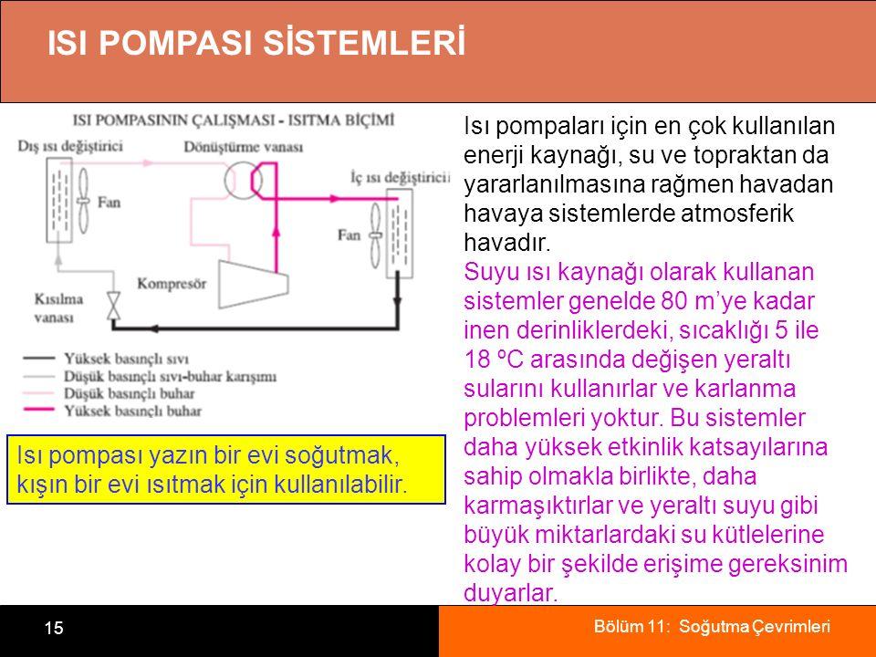 Bölüm 11: Soğutma Çevrimleri 15 ISI POMPASI SİSTEMLERİ Isı pompaları için en çok kullanılan enerji kaynağı, su ve topraktan da yararlanılmasına rağmen
