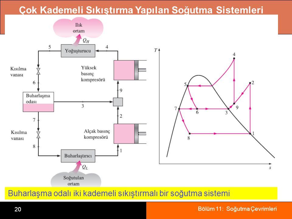 Bölüm 11: Soğutma Çevrimleri 20 Çok Kademeli Sıkıştırma Yapılan Soğutma Sistemleri Buharlaşma odalı iki kademeli sıkıştırmalı bir soğutma sistemi
