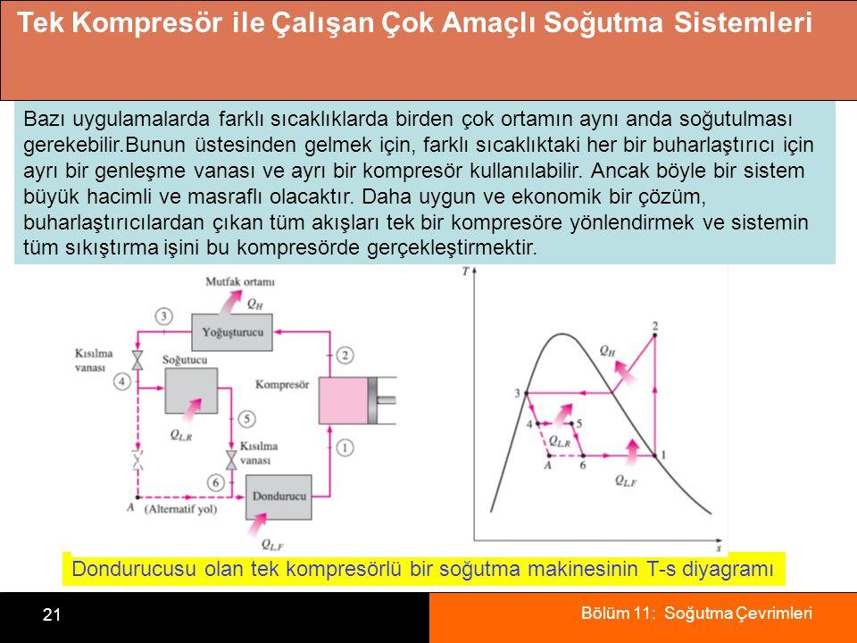 Bölüm 11: Soğutma Çevrimleri 21 Tek Kompresör ile Çalışan Çok Amaçlı Soğutma Sistemleri Dondurucusu olan tek kompresörlü bir soğutma makinesinin T-s diyagramı Bazı uygulamalarda farklı sıcaklıklarda birden çok ortamın aynı anda soğutulması gerekebilir.Bunun üstesinden gelmek için, farklı sıcaklıktaki her bir buharlaştırıcı için ayrı bir genleşme vanası ve ayrı bir kompresör kullanılabilir.