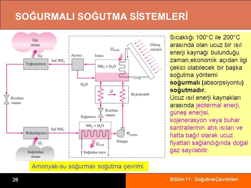Bölüm 11: Soğutma Çevrimleri 26 SOĞURMALI SOĞUTMA SİSTEMLERİ Amonyak-su soğurmalı soğutma çevrimi Sıcaklığı 100°C ile 200°C arasında olan ucuz bir ısı