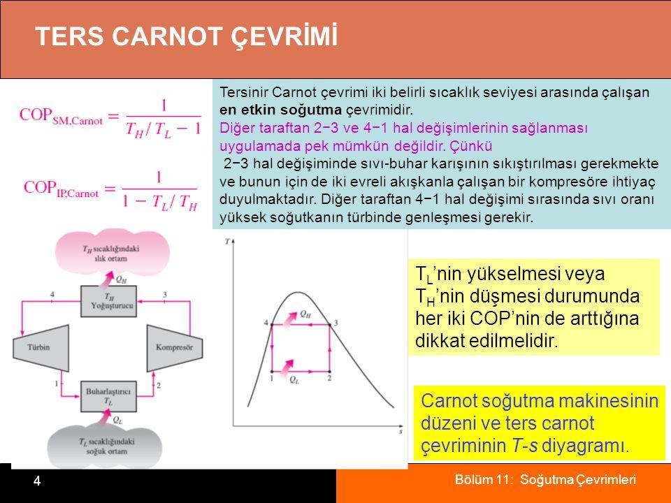 Bölüm 11: Soğutma Çevrimleri 4 TERS CARNOT ÇEVRİMİ Carnot soğutma makinesinin düzeni ve ters carnot çevriminin T-s diyagramı. T L 'nin yükselmesi veya