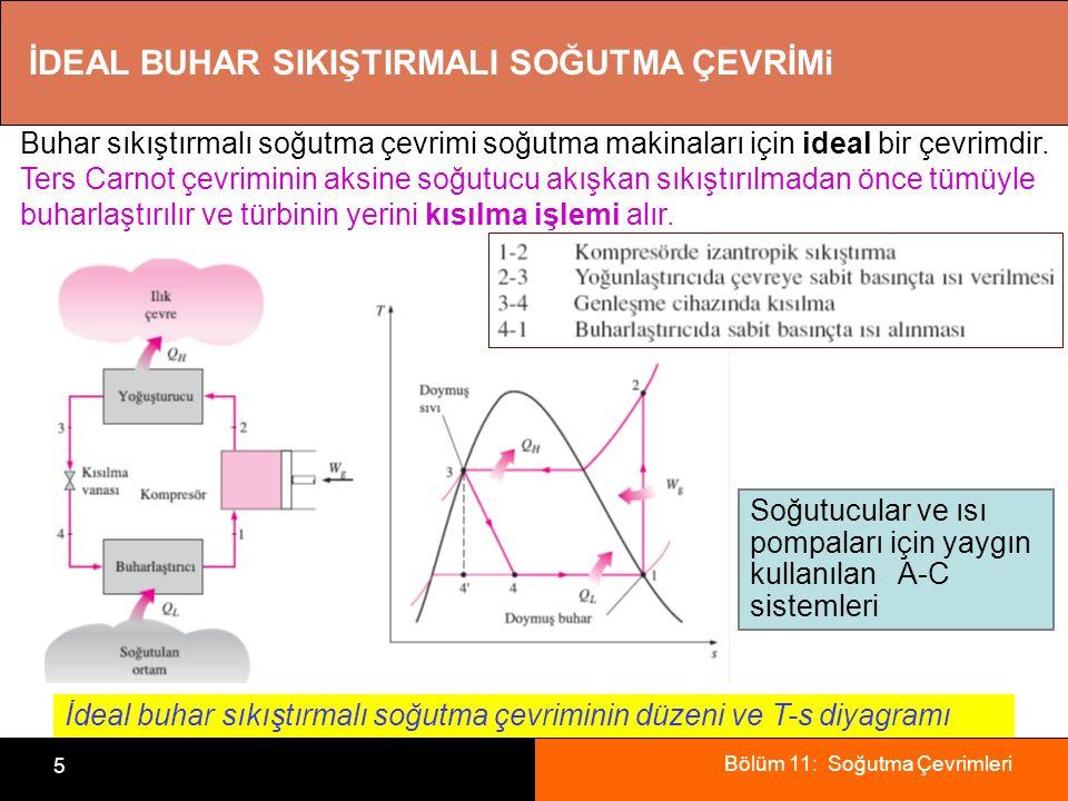 Bölüm 11: Soğutma Çevrimleri 6 Bir ev buzdolabı İdeal buhar sıkıştırmalı soğutma çevriminin P-h diyagramı ideal çevrimlerden farklı olarak, ideal buhar sıkıştırmalı soğutma çevriminde tersinmez bir hal değişimi (kısılma) olduğundan içten tersinir bir çevrim değildir.