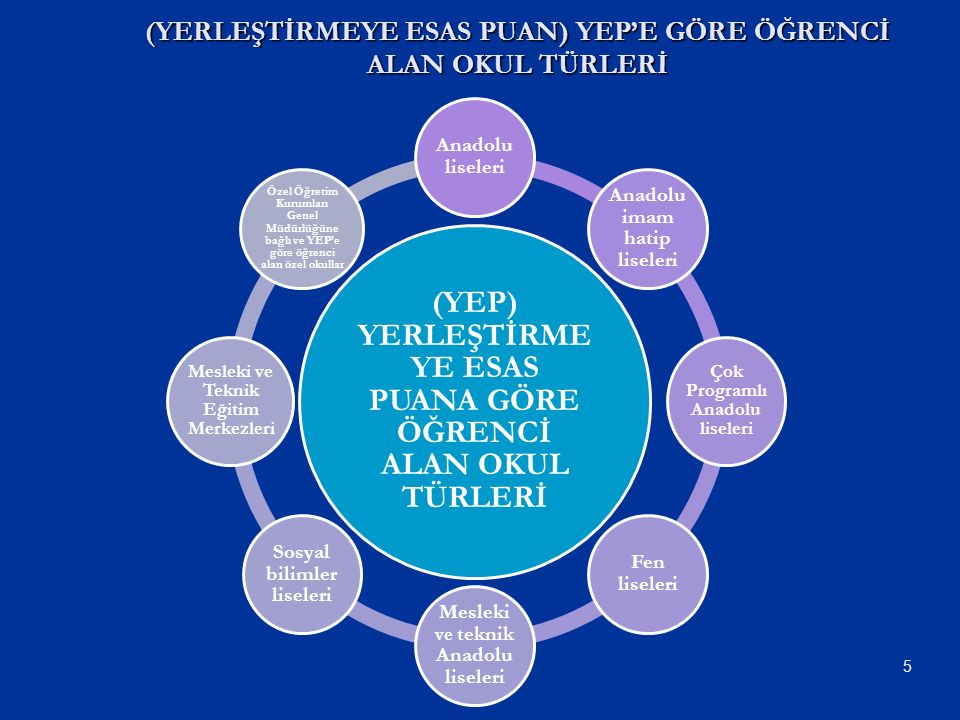 5 (YERLEŞTİRMEYE ESAS PUAN) YEP'E GÖRE ÖĞRENCİ ALAN OKUL TÜRLERİ (YEP) YERLEŞTİRME YE ESAS PUANA GÖRE ÖĞRENCİ ALAN OKUL TÜRLERİ Anadolu liseleri Anadolu imam hatip liseleri Çok Programlı Anadolu liseleri Fen liseleri Mesleki ve teknik Anadolu liseleri Sosyal bilimler liseleri Mesleki ve Teknik Eğitim Merkezleri Özel Öğretim Kurumları Genel Müdürlüğüne bağlı ve YEP'e göre öğrenci alan özel okullar