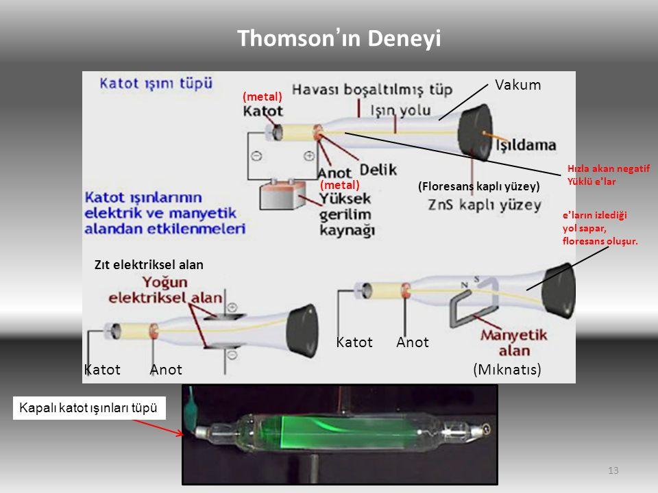 13 Vakum (Floresans kaplı yüzey) (Mıknatıs)AnotKatot e'ların izlediği yol sapar, floresans oluşur. Zıt elektriksel alan KatotAnot Thomson'ın Deneyi Ka