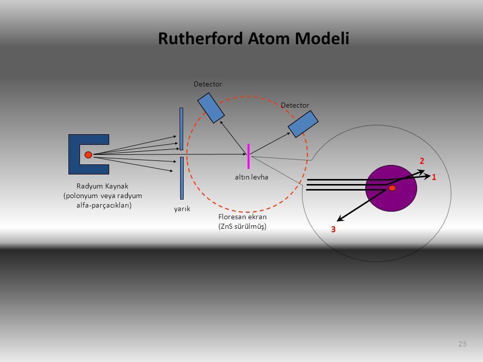 23 Radyum Kaynak (polonyum veya radyum alfa-parçacıkları) yarık altın levha Detector Rutherford Atom Modeli Floresan ekran (ZnS sürülmüş) 1 2 3