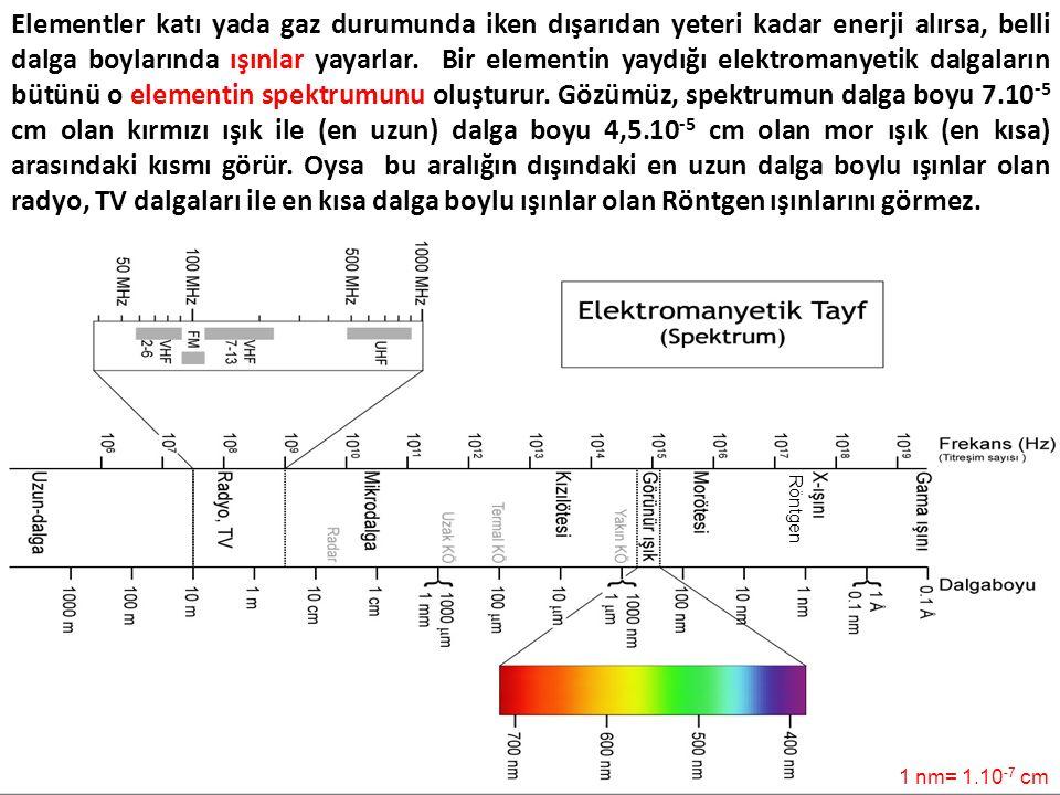 Elementler katı yada gaz durumunda iken dışarıdan yeteri kadar enerji alırsa, belli dalga boylarında ışınlar yayarlar. Bir elementin yaydığı elektroma