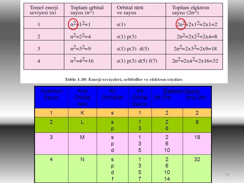 55 Kuantum Sayısı Ana Orbital Ismi Alt Orbitaller Alt Orbital Sayısı Elektron Sayısı Alt Orb.