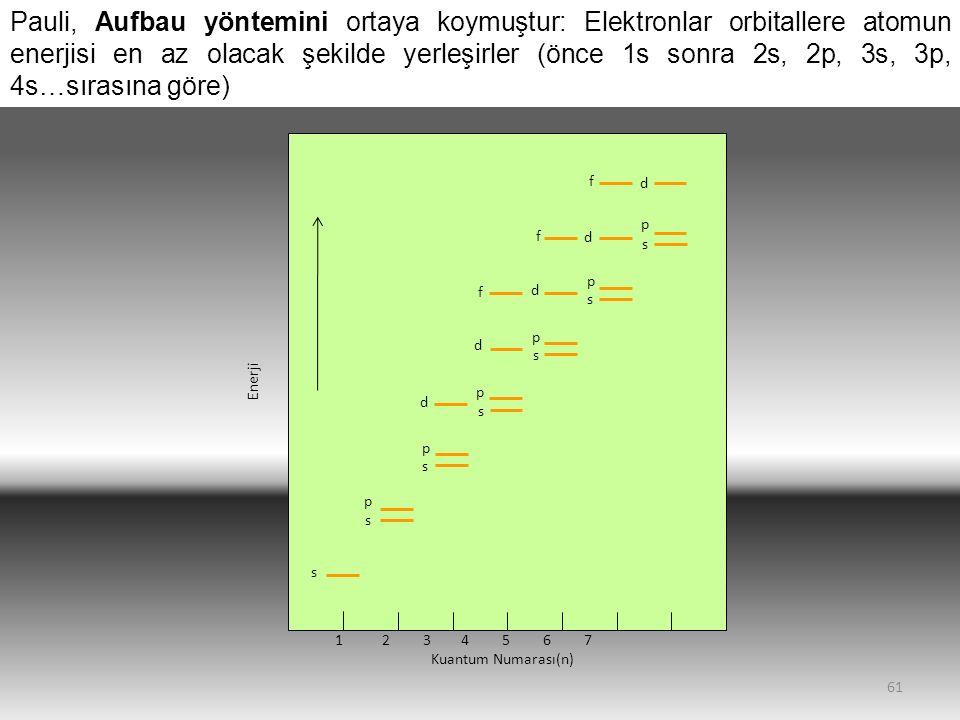61 1 2 3 4 5 6 7 Kuantum Numarası(n) Enerji s s s s s s s p p p p p p d d d d d f f f Pauli, Aufbau yöntemini ortaya koymuştur: Elektronlar orbitallere atomun enerjisi en az olacak şekilde yerleşirler (önce 1s sonra 2s, 2p, 3s, 3p, 4s…sırasına göre)