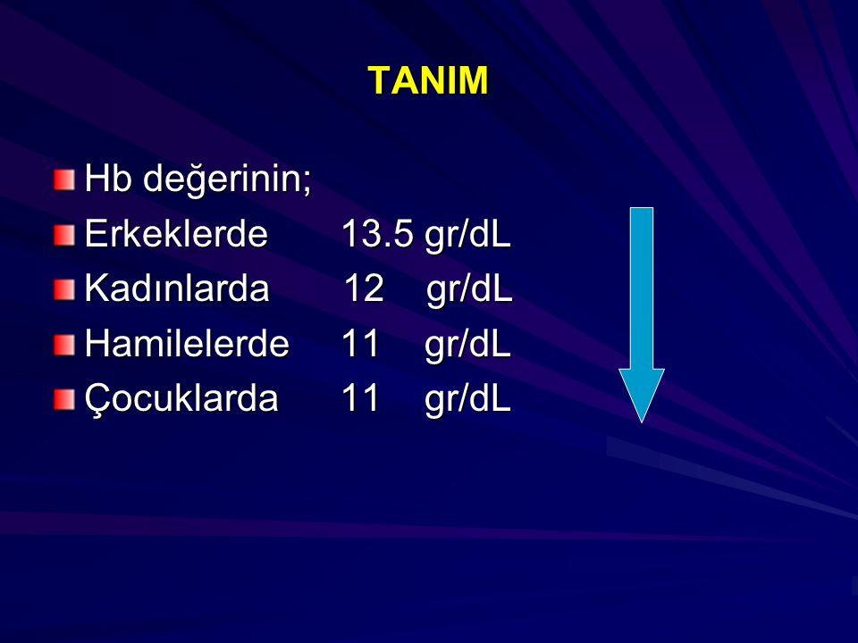 TANIM Hb değerinin; Erkeklerde 13.5 gr/dL Kadınlarda 12 gr/dL Hamilelerde 11 gr/dL Çocuklarda 11 gr/dL