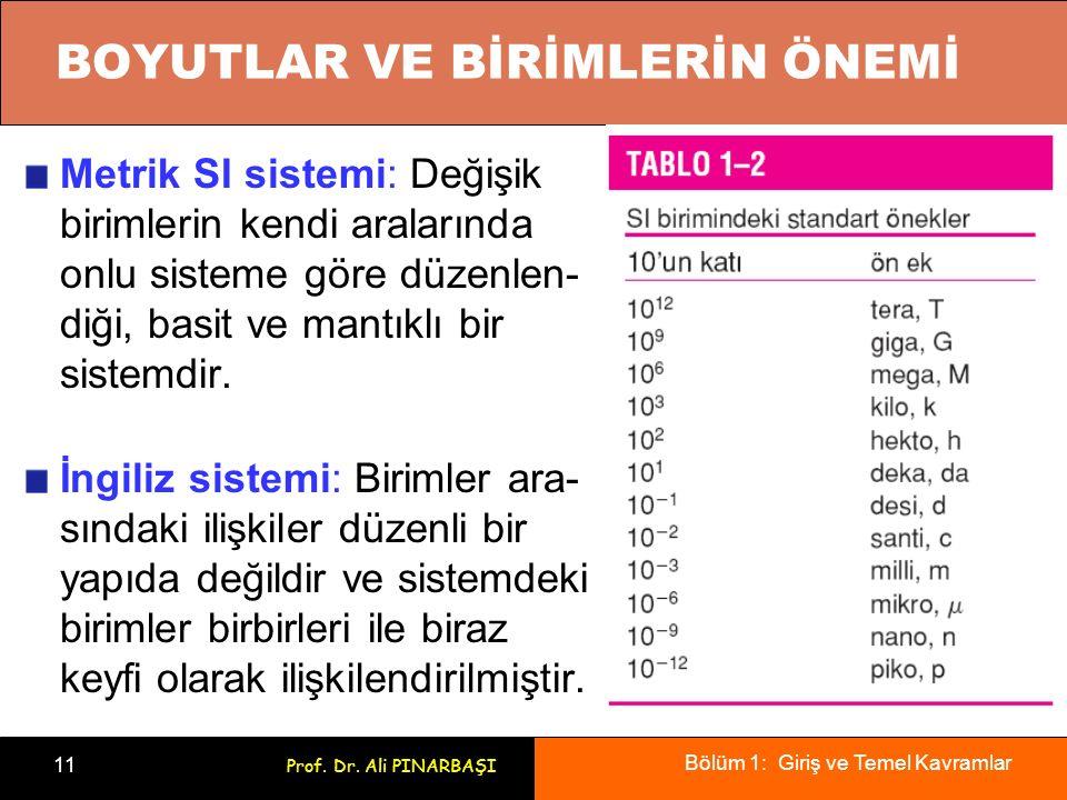 Bölüm 1: Giriş ve Temel Kavramlar 11 Prof. Dr. Ali PINARBAŞI BOYUTLAR VE BİRİMLERİN ÖNEMİ Metrik SI sistemi: Değişik birimlerin kendi aralarında onlu