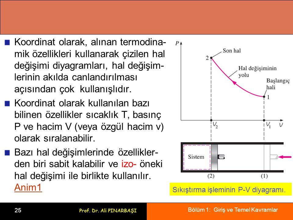 Bölüm 1: Giriş ve Temel Kavramlar 25 Prof. Dr. Ali PINARBAŞI Koordinat olarak, alınan termodina- mik özellikleri kullanarak çizilen hal değişimi diyag