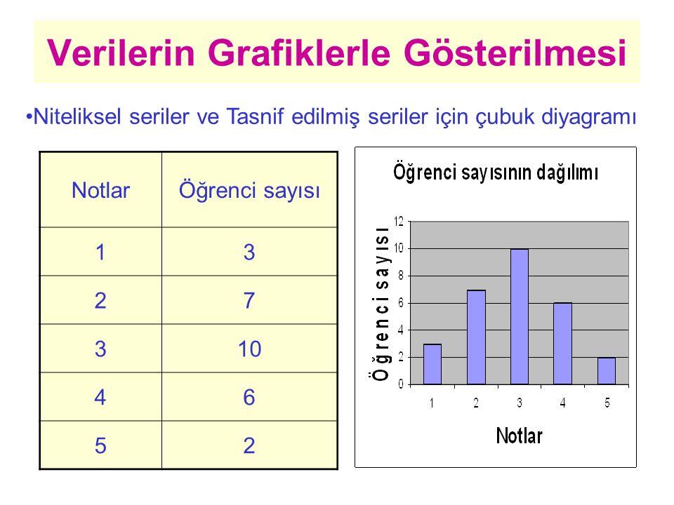 Verilerin Grafiklerle Gösterilmesi Niteliksel seriler ve Tasnif edilmiş seriler için çubuk diyagramı NotlarÖğrenci sayısı 13 27 310 46 52