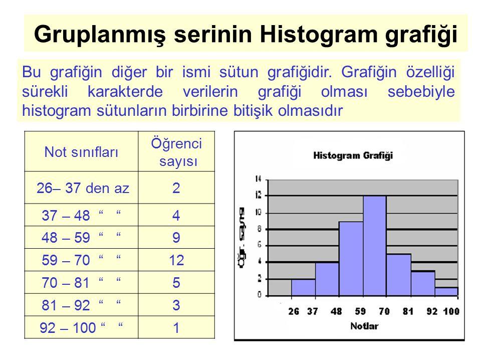 Gruplanmış serinin Histogram grafiği Bu grafiğin diğer bir ismi sütun grafiğidir. Grafiğin özelliği sürekli karakterde verilerin grafiği olması sebebi