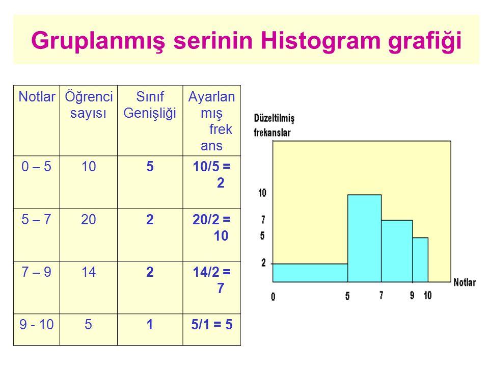 NotlarÖğrenci sayısı Sınıf Genişliği Ayarlan mış frek ans 0 – 510510/5 = 2 5 – 720220/2 = 10 7 – 914214/2 = 7 9 - 10515/1 = 5 Gruplanmış serinin Histo