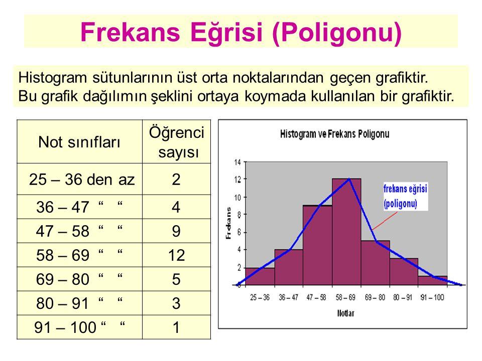 Frekans Eğrisi (Poligonu) Histogram sütunlarının üst orta noktalarından geçen grafiktir. Bu grafik dağılımın şeklini ortaya koymada kullanılan bir gra