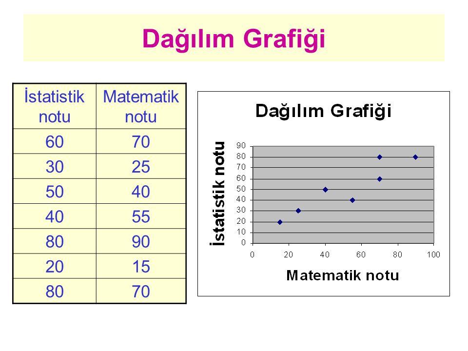 İstatistik notu Matematik notu 6070 3025 5040 55 8090 2015 8070 Dağılım Grafiği