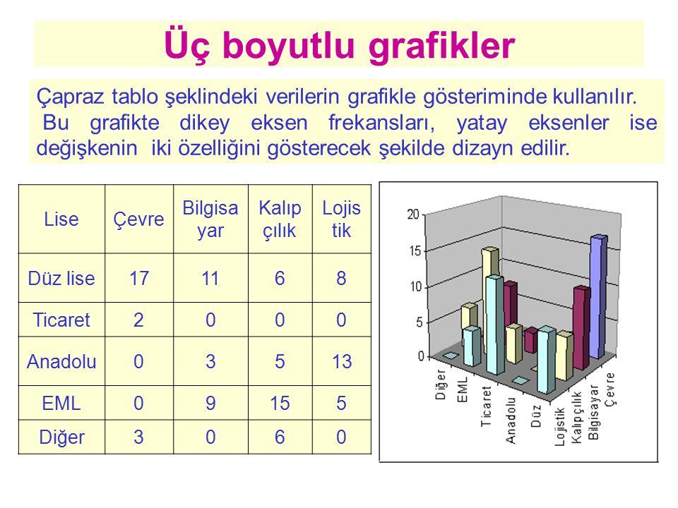Üç boyutlu grafikler Çapraz tablo şeklindeki verilerin grafikle gösteriminde kullanılır. Bu grafikte dikey eksen frekansları, yatay eksenler ise değiş