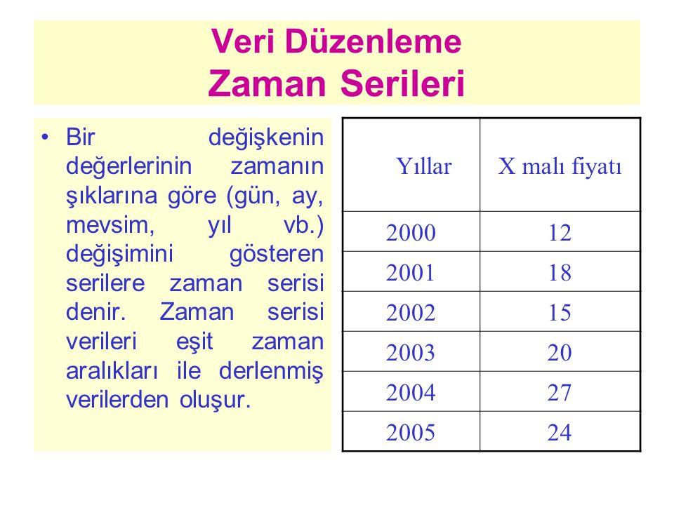 Veri Düzenleme Zaman Serileri Bir değişkenin değerlerinin zamanın şıklarına göre (gün, ay, mevsim, yıl vb.) değişimini gösteren serilere zaman serisi