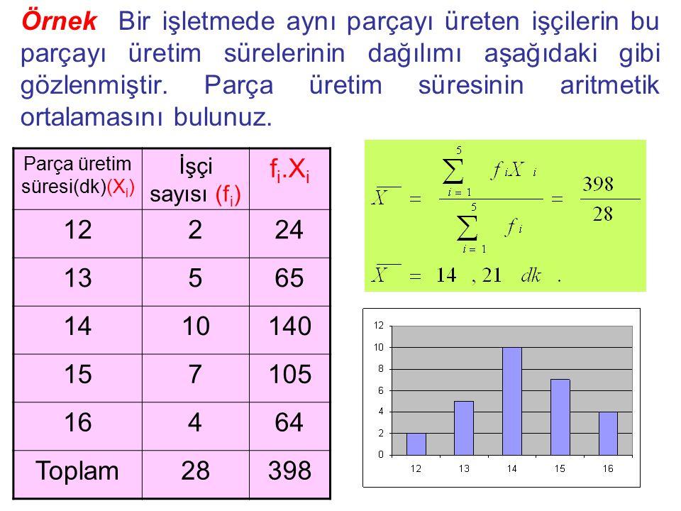 Örnek Bir işletmede aynı parçayı üreten işçilerin bu parçayı üretim sürelerinin dağılımı aşağıdaki gibi gözlenmiştir. Parça üretim süresinin aritmetik