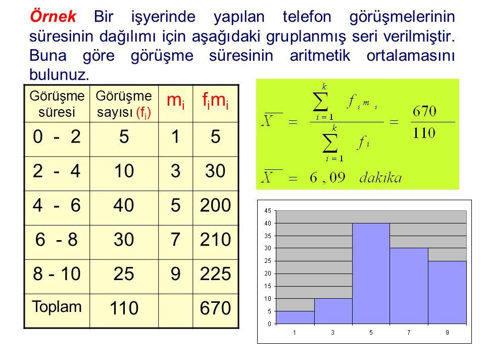 Örnek Bir işyerinde yapılan telefon görüşmelerinin süresinin dağılımı için aşağıdaki gruplanmış seri verilmiştir. Buna göre görüşme süresinin aritmeti