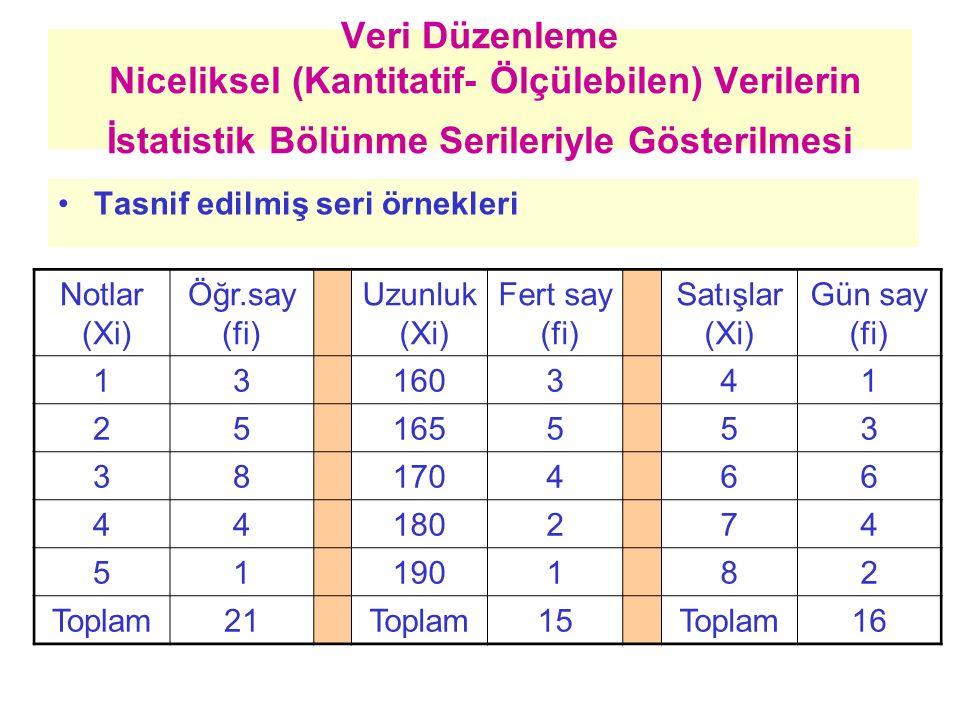 Veri Düzenleme Niceliksel (Kantitatif- Ölçülebilen) Verilerin İstatistik Bölünme Serileriyle Gösterilmesi Tasnif edilmiş seri örnekleri Notlar (Xi) Öğ