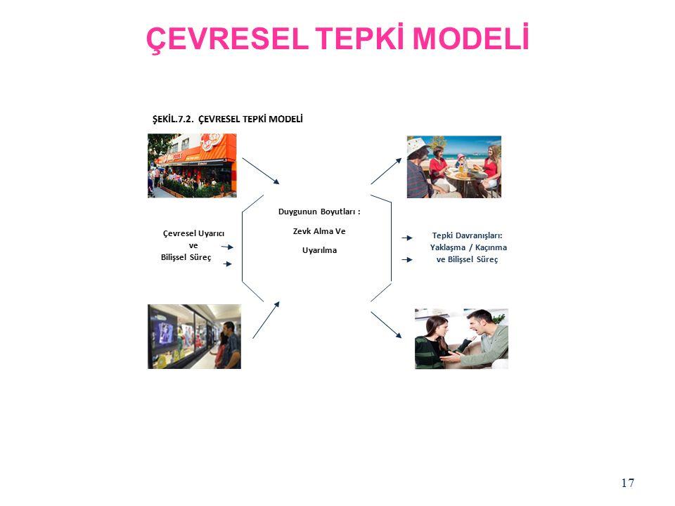 ÇEVRESEL TEPKİ MODELİ 17 Tepki Davranışları: Yaklaşma / Kaçınma ve Bilişsel Süreç Çevresel Uyarıcı ve Bilişsel Süreç Duygunun Boyutları : Zevk Alma Ve