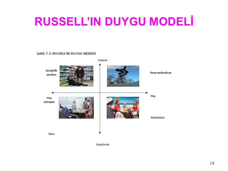 RUSSELL'IN DUYGU MODELİ 18 Heyecanlandıran Rahatlatan Gerginlik yaratan Hoş olmayan Uyaran Uyuşturan Sıkıcı Hoş