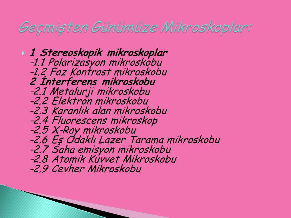  1 Stereoskopik mikroskoplar -1.1 Polarizasyon mikroskobu -1.2 Faz Kontrast mikroskobu 2 İnterferens mikroskobu -2.1 Metalurji mikroskobu -2.2 Elektron mikroskobu -2.3 Karanlık alan mikroskobu -2.4 Fluorescens mikroskop -2.5 X-Ray mikroskobu -2.6 Eş Odaklı Lazer Tarama mikroskobu -2.7 Saha emisyon mikroskobu -2.8 Atomik Kuvvet Mikroskobu -2.9 Cevher Mikroskobu