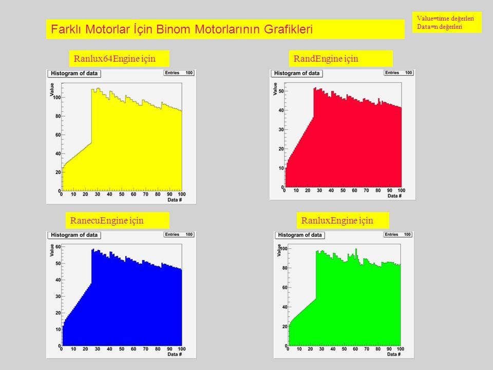 9 Farklı Motorlar İçin Binom Motorlarının Grafikleri Ranlux64Engine içinRandEngine için RanecuEngine içinRanluxEngine için Value=time değerleri Data=n
