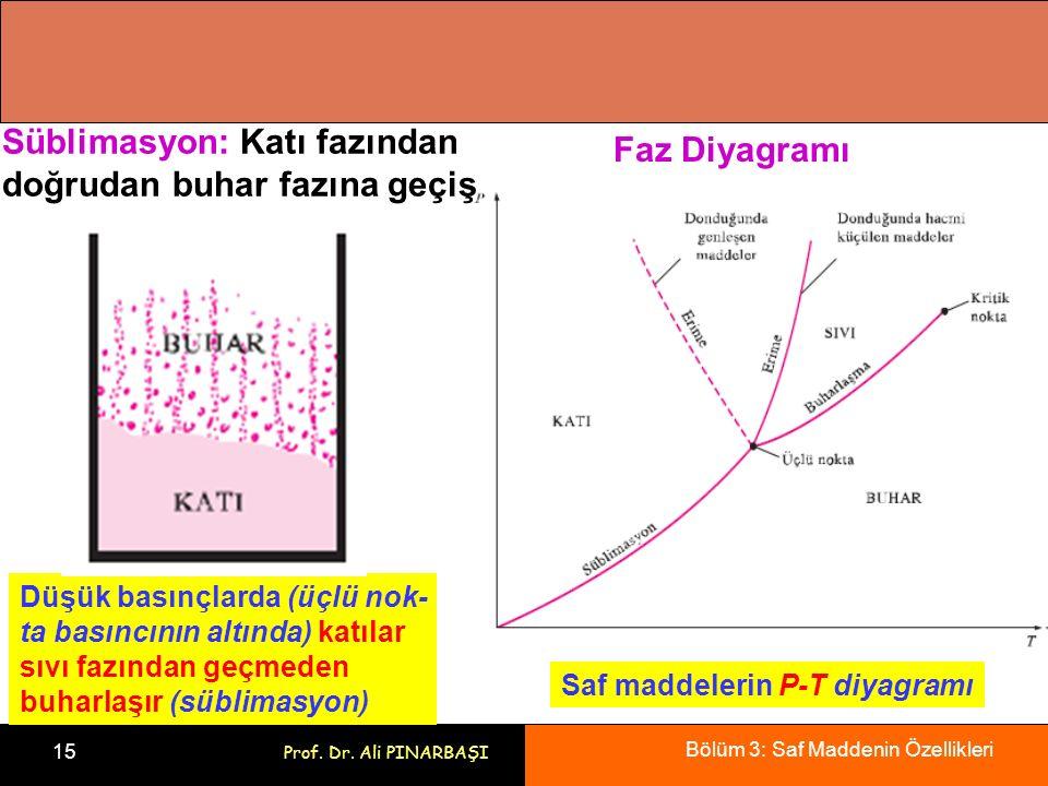 Bölüm 3: Saf Maddenin Özellikleri 15 Prof. Dr. Ali PINARBAŞI Düşük basınçlarda (üçlü nok- ta basıncının altında) katılar sıvı fazından geçmeden buharl