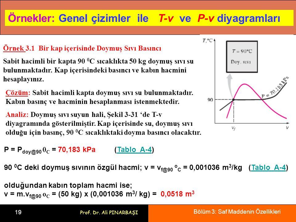 Bölüm 3: Saf Maddenin Özellikleri 19 Prof. Dr. Ali PINARBAŞI Örnekler: Genel çizimler ile T-v ve P-v diyagramları Örnek 3.1 Bir kap içerisinde Doymuş