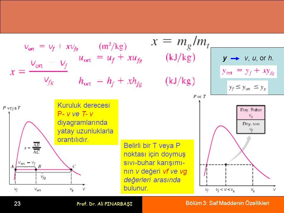 Bölüm 3: Saf Maddenin Özellikleri 23 Prof. Dr. Ali PINARBAŞI Kuruluk derecesi P- v ve T- v diyagramlarında yatay uzunluklarla orantılıdır. Belirli bir