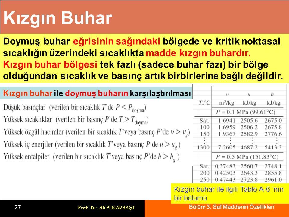 Bölüm 3: Saf Maddenin Özellikleri 27 Prof. Dr. Ali PINARBAŞI Kızgın Buhar Doymuş buhar eğrisinin sağındaki bölgede ve kritik noktasal sıcaklığın üzeri