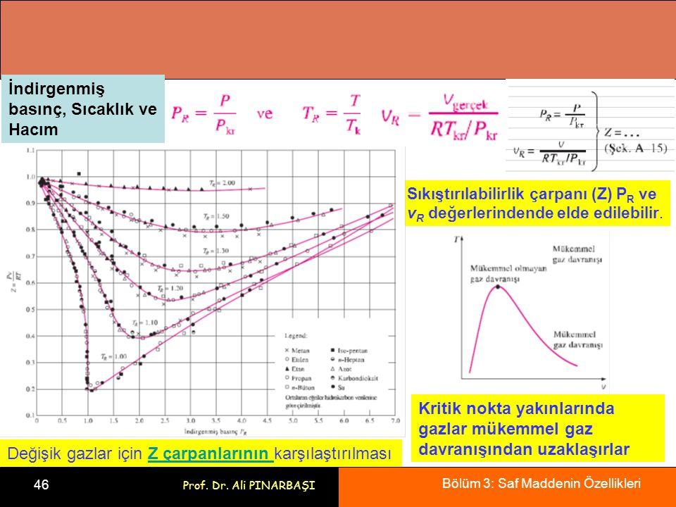 Bölüm 3: Saf Maddenin Özellikleri 46 Prof. Dr. Ali PINARBAŞI Değişik gazlar için Z çarpanlarının karşılaştırılmasıZ çarpanlarının Kritik nokta yakınla