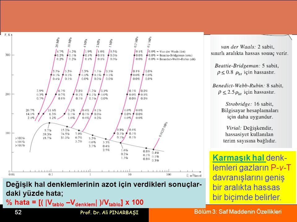 Bölüm 3: Saf Maddenin Özellikleri 52 Prof. Dr. Ali PINARBAŞI Karmaşık hal Karmaşık hal denk- lemleri gazların P-v-T davranışlarını geniş bir aralıkta
